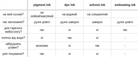 Типи чорнил та рекомендації щодо їх застовування. Частина VII. Детально про чорнила для гарячого ембоссінгу