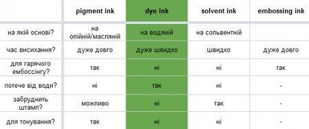 Типи чорнил та рекомендації щодо їх застовування. Частина III. Детально про чорнила dye