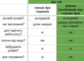 Типи чорнил та рекомендації щодо їх застовування. Частина VI. Детально про чорнила Distress