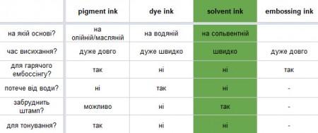 Типи чорнил та рекомендації щодо їх застовування. Частина IV. Детально про перманентні чорнила