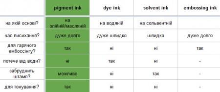 Типи чорнил та рекомендації щодо їх застовування. Частина II. Детально про пігментні чорнила